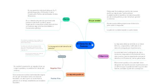 Mind Map: El Derecho de Petición