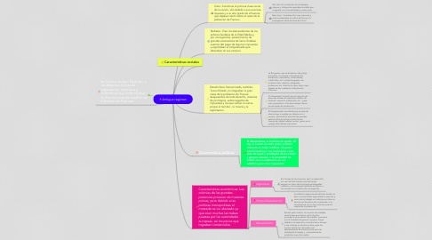 Mind Map: Antiguo regimen