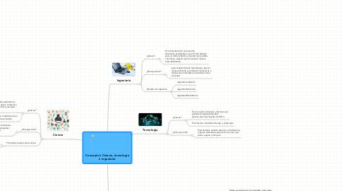 Mind Map: Conceptos: Ciencia, tecnología e ingeniería
