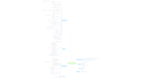 Mind Map: Software Testing World Cup