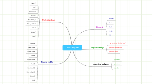 Mind Map: Glavni Program