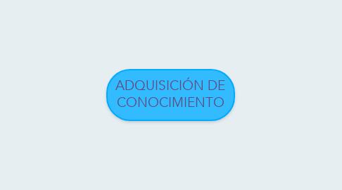 Mind Map: ADQUISICIÓN DE CONOCIMIENTO