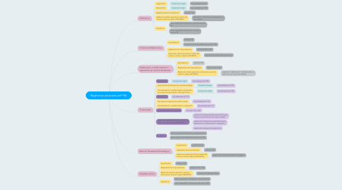 Mind Map: Regímenes aduaneros (art* 90)