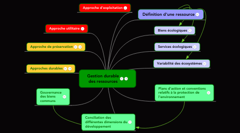 Mind Map: Gestion durable