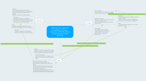 "Mind Map: What were the impacts of Christopher Columbus' ""discovery"" of the New World, on both Europe and the Americas"