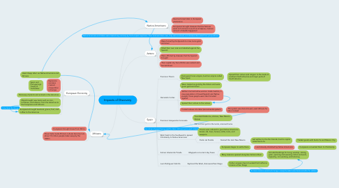 Mind Map: Impacts of Discovery