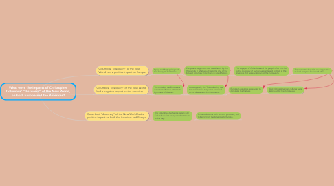 "Mind Map: What were the impacts of Christopher Columbus' ""discovery"" of the New World, on both Europe and the Americas?"