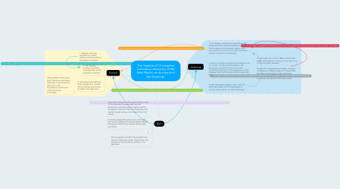 Mind Map: The impacts of Christopher Columbus' discovery of the New World, on Europe and the Americas.