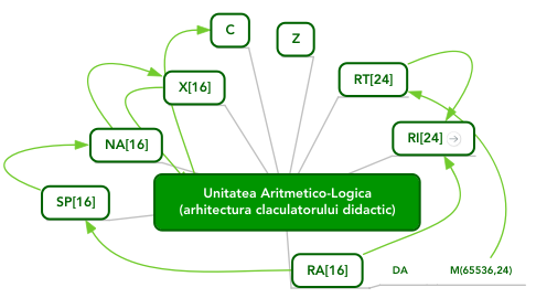 Mind Map: Unitatea Aritmetico-Logica (arhitectura claculatorului didactic)