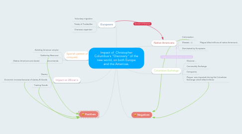 "Mind Map: Impact of  Christopher Columbus's ""Discovery"" of the new world, on both Europe and the Americas."