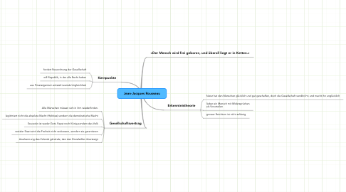 Mind Map: Jean-Jacques Rousseau