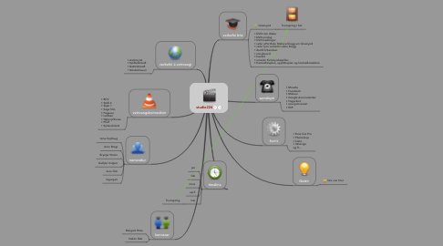 Mind Map: studio224