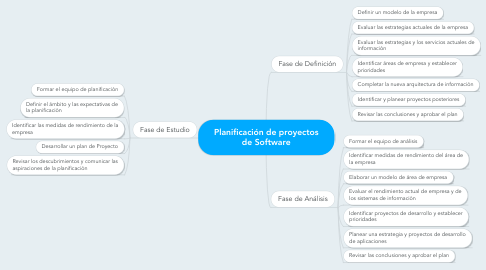 Mind Map: Planificación de proyectos de Software