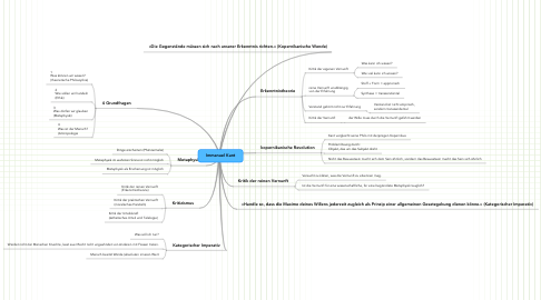 Mind Map: Immanuel Kant