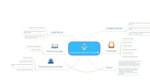 Mind Map: Legislación Laboral y Social