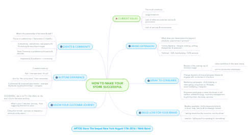 Mind Map: HOW TO MAKE YOUR STORE SUCCESSFUL