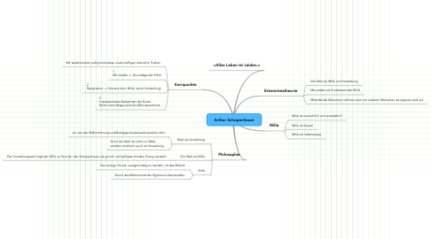 Mind Map: Arthur Schopenhauer