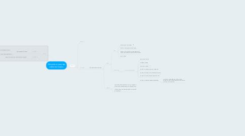 Mind Map: Интеллектуальная собственность
