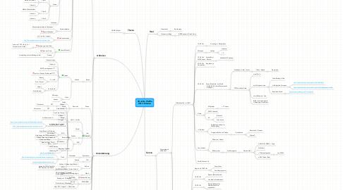 Mind Map: 40 Jahre WaWa OG Lichtenau