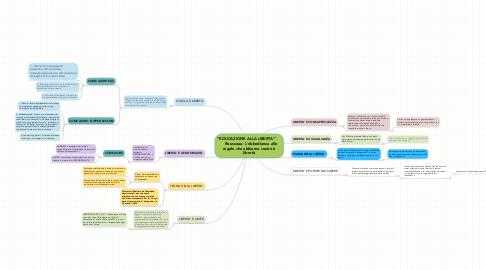 """Mind Map: """"EDUCAZIONE ALLA LIBERTA'""""    Rousseau: L'obbedienza alle regole che abbiamo creato è libertà"""