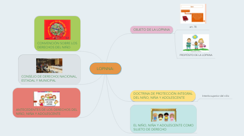 Mind Map: LOPNNA: