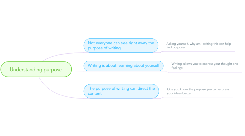 Mind Map: Understanding purpose
