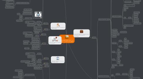 """Mind Map: PLAN PROSPECTIVO """"La Honda  que Soñamos 2031"""""""