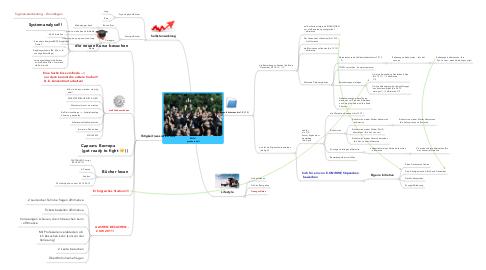 Mind Map: RWTH  graduate hat!