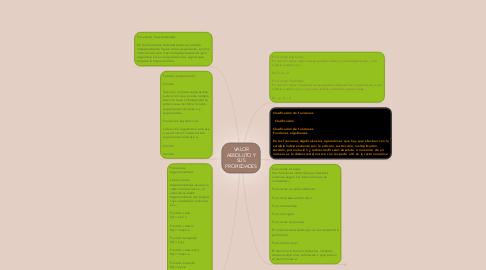 Mind Map: VALOR ABSOLUTO Y SUS PROPIEDADES