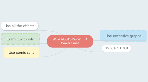 Mind Map: What Not-To-Do With A Power Point