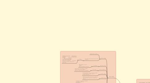 Mind Map: Modelos de diseño instruccional.