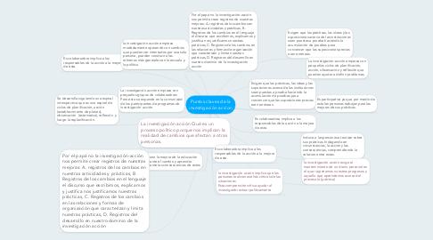 Mind Map: Puntos claves de la investigación accion
