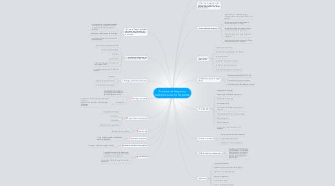 Mind Map: Procesos de Negocio y Administración de Proyectos