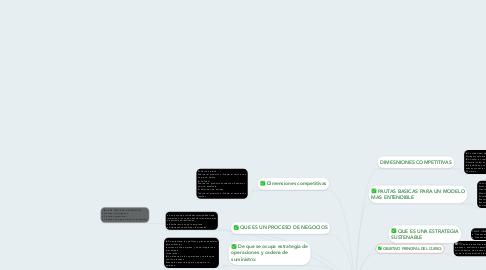 Mind Map: Administracion estrategcia de proyectos y procesos