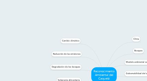 Mind Map: Reconocimiento Ambiental del Caquetá