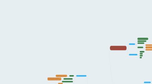 Mind Map: Administración Estratégica de Proyectos y Procesos