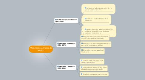 Mind Map: Modelos Económicos de México