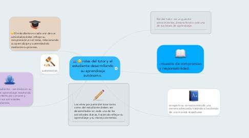 Mind Map: roles del tutor y el estudiante desarrollando su aprendizaje autónomo.