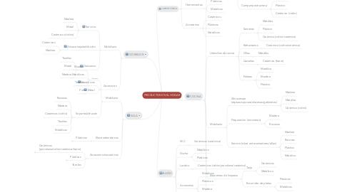 Mind Map: PRODUCTOS EN EL HOGAR