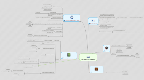 Mind Map: RUTAS DEL APRENDIZAJE