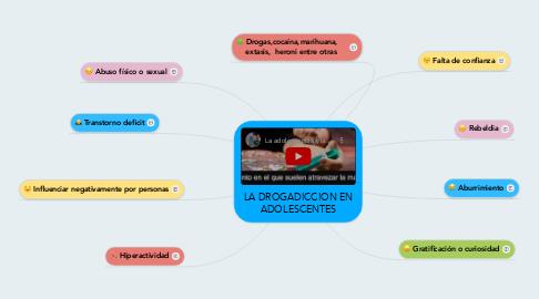 Mind Map: LA DROGADICCION EN ADOLESCENTES