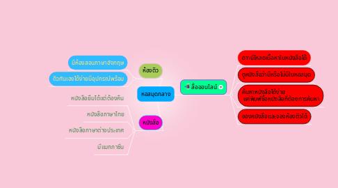 Mind Map: หอสมุดกลาง