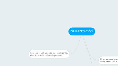 Mind Map: GRAMIFICACIÓN