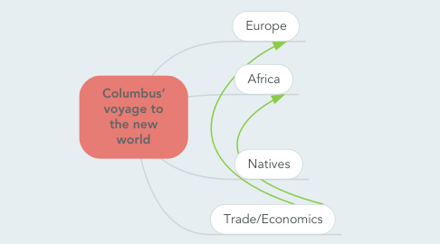 Mind Map: Columbus' voyage to the new world