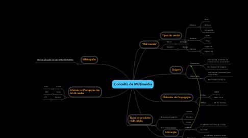 Mind Map: Conceito de Multimédia