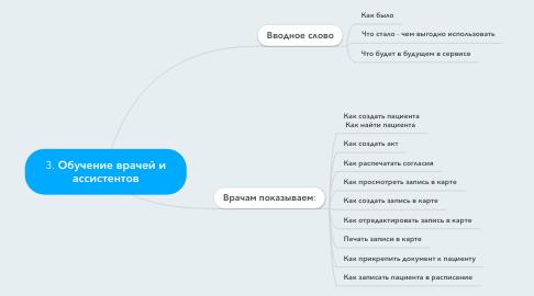 Mind Map: 3. Обучение врачей и ассистентов