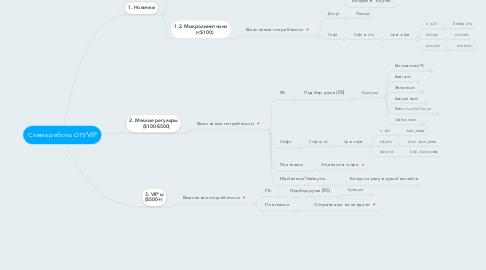 Mind Map: Схема работы ОП/VIP