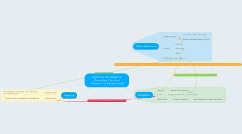 "Mind Map: what were the impacts of Christopher Columbus' ""discovery"" of the new world?"