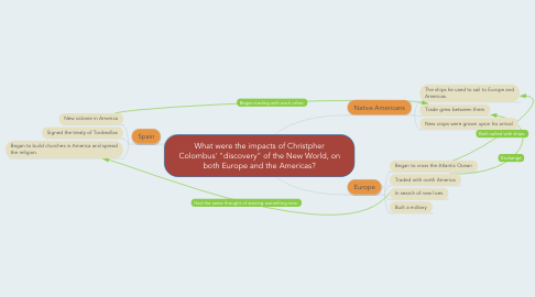 """Mind Map: What were the impacts of Christpher Colombus' """"discovery"""" of the New World, on both Europe and the Americas?"""