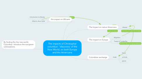 "Mind Map: The impacts of Christopher columbus' ""discovery' of the New World, on both Europe and the Americans"